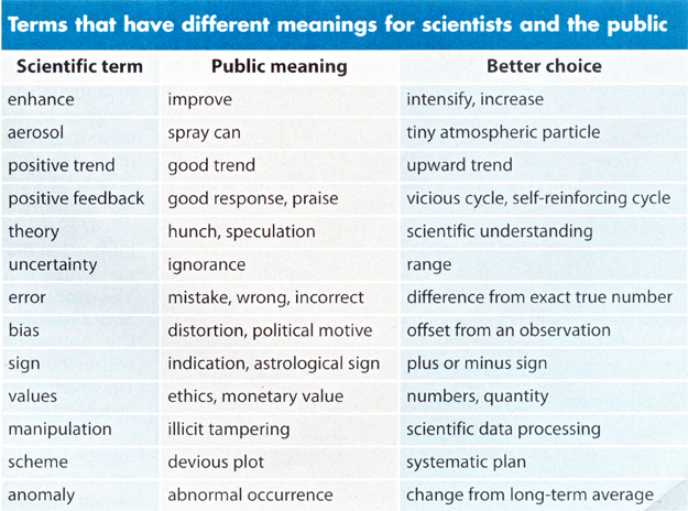 "Table from""Communicating the Science of Climate Change,"" by Richard C. J. Somerville and Susan Joy Hassol"