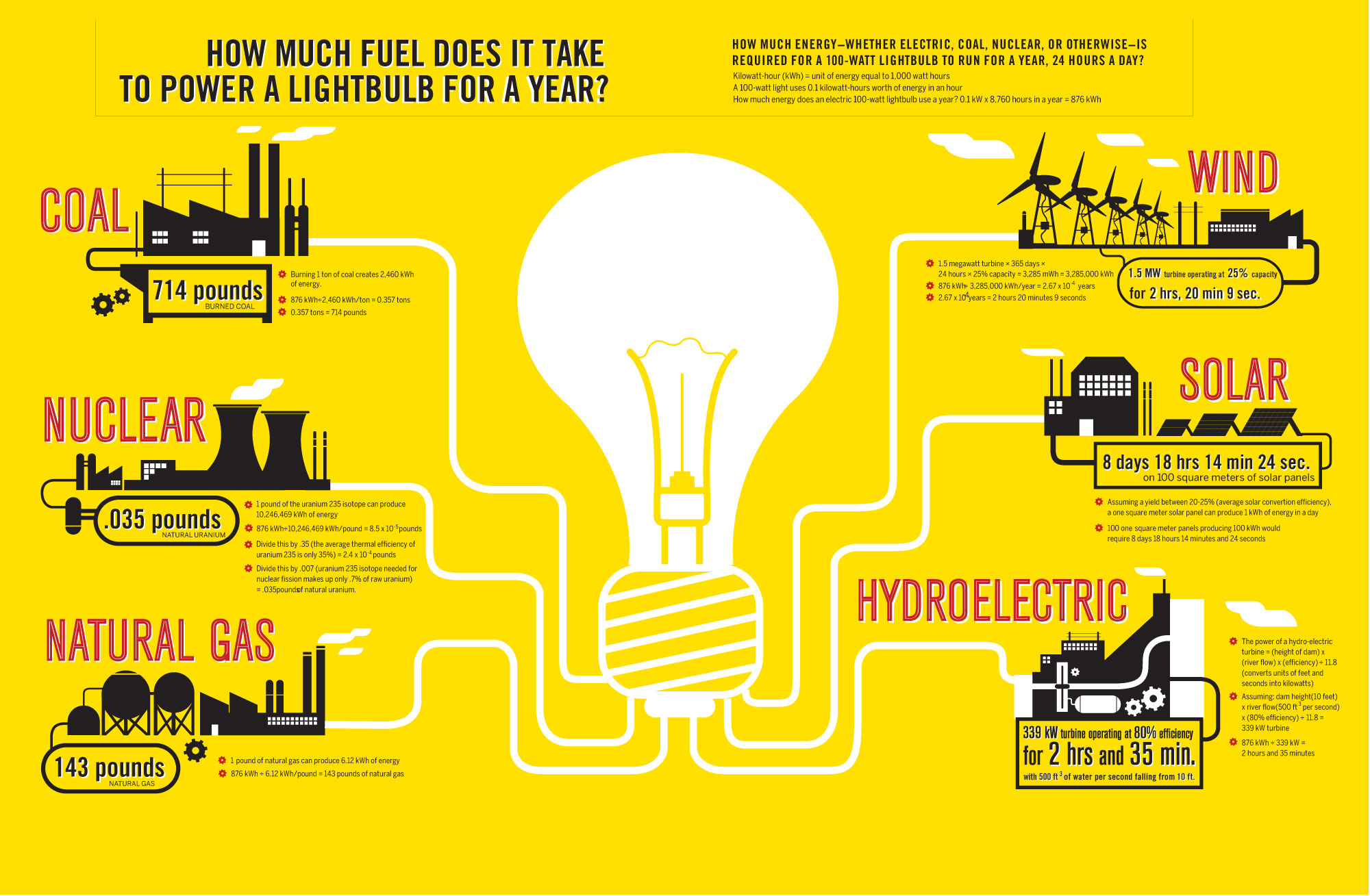 like info-graphics. Here is one from Good magazine about energy: