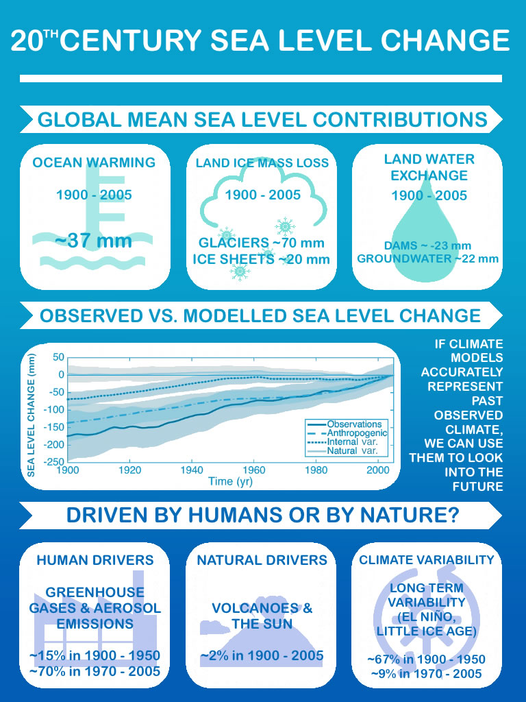 Sea level rise graphic