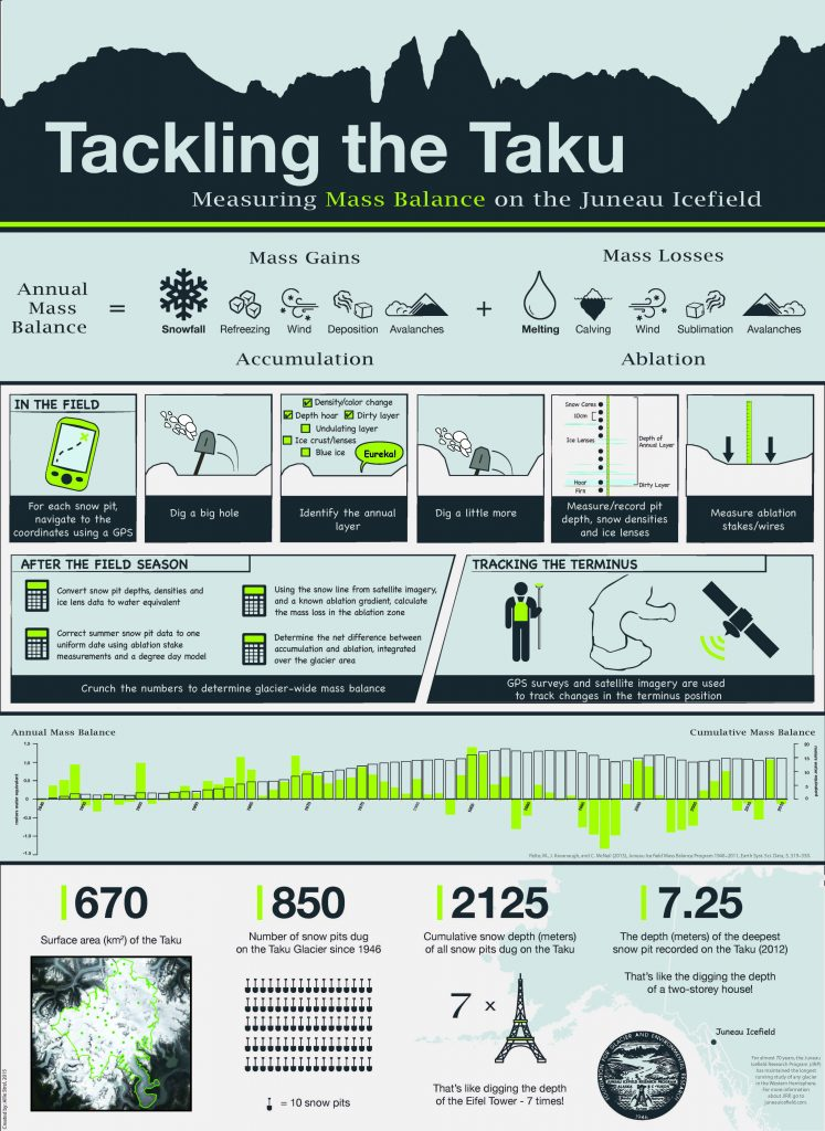 tackling-the-taku-mass-balance-infographic-allie-strel